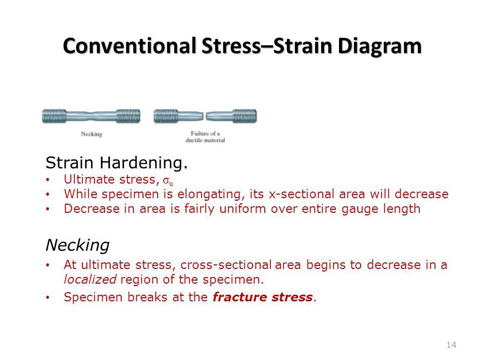 Conventional Stress–Strain Diagram