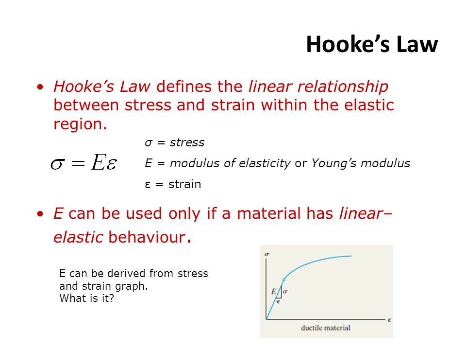 Hooke's Law Hooke's Law defines the linear relationship between stress and strain within the elastic region.