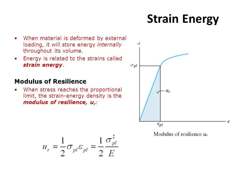 Strain Energy Modulus of Resilience