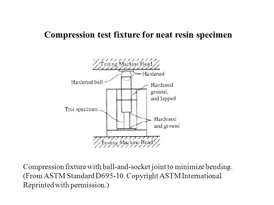 Compression test fixture for neat resin specimen