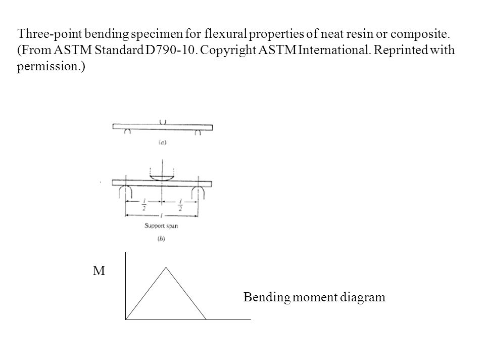 Three-point bending specimen for flexural properties of neat resin or composite. (From ASTM Standard D790-10. Copyright ASTM International. Reprinted with permission.)