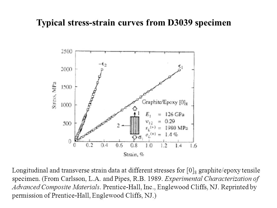 Typical stress-strain curves from D3039 specimen