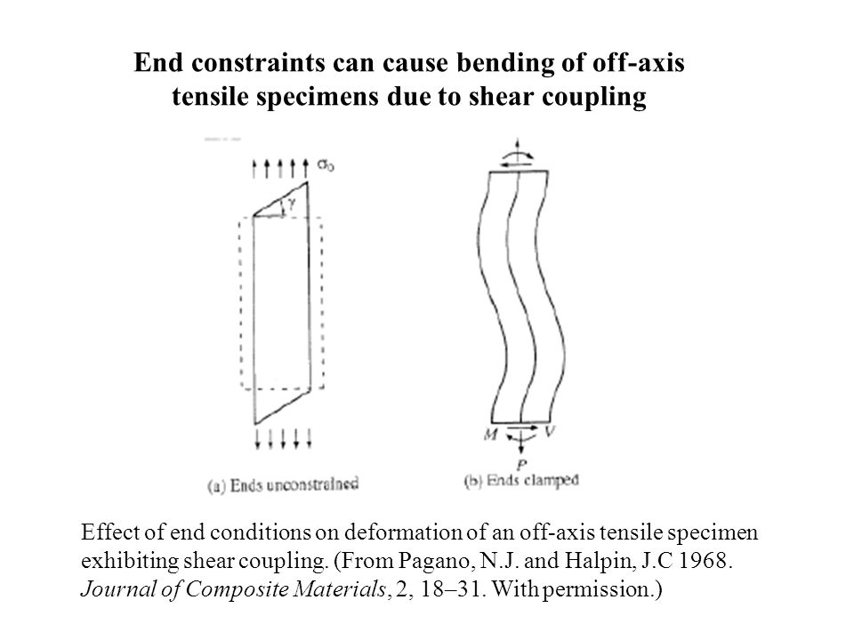 End constraints can cause bending of off-axis tensile specimens due to shear coupling