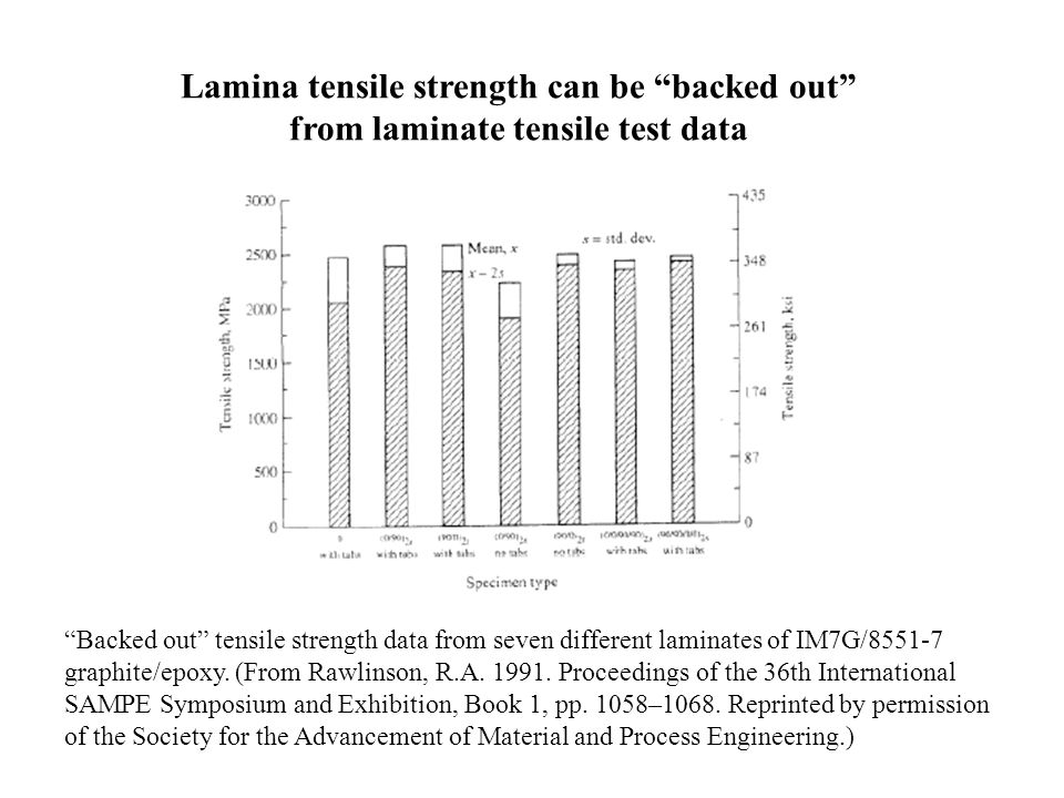 Lamina tensile strength can be backed out from laminate tensile test data