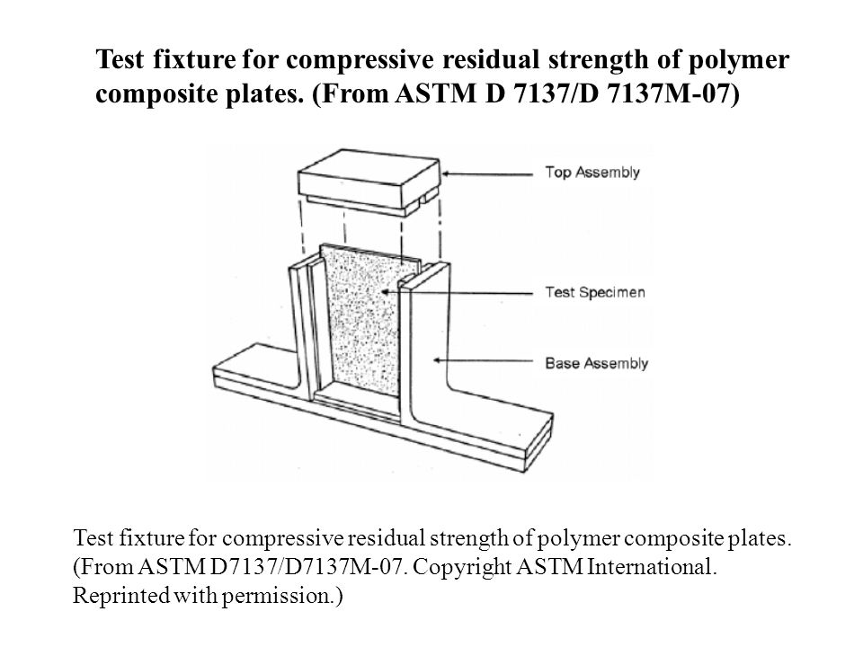 Test fixture for compressive residual strength of polymer