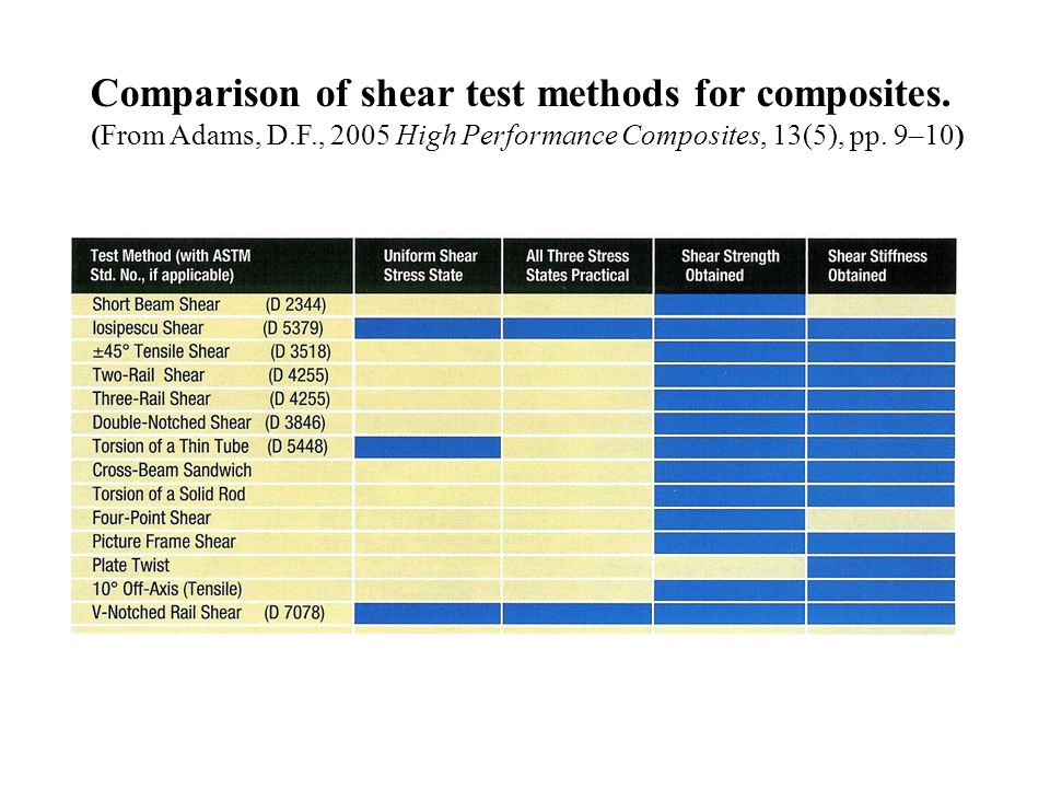Comparison of shear test methods for composites.