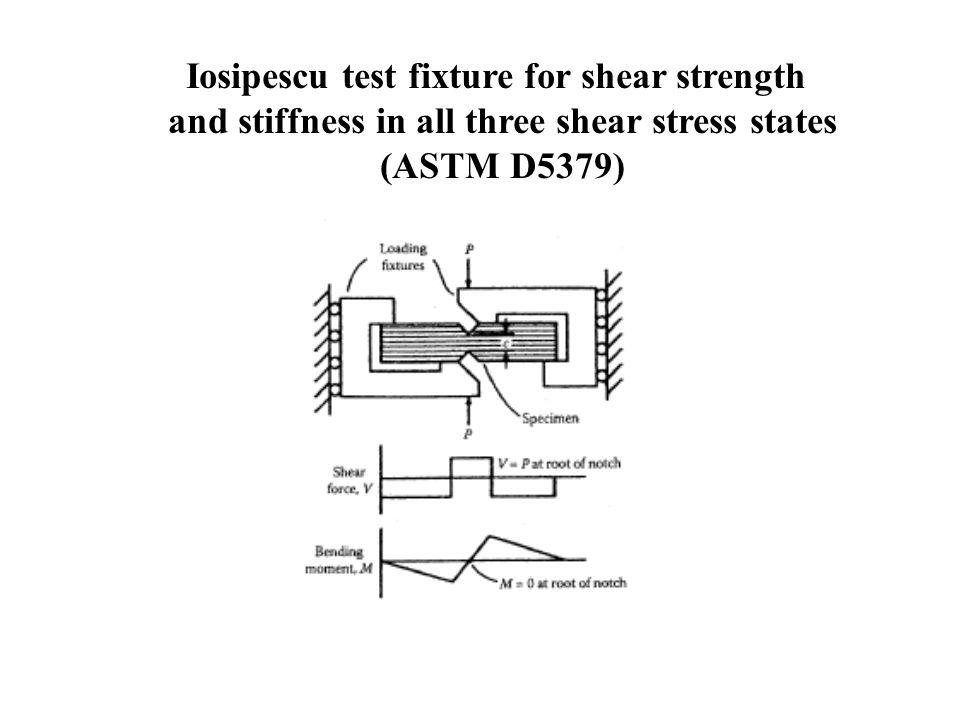 Iosipescu test fixture for shear strength