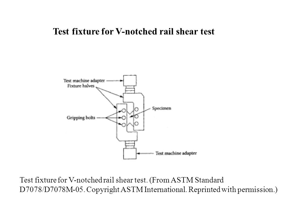 Test fixture for V-notched rail shear test