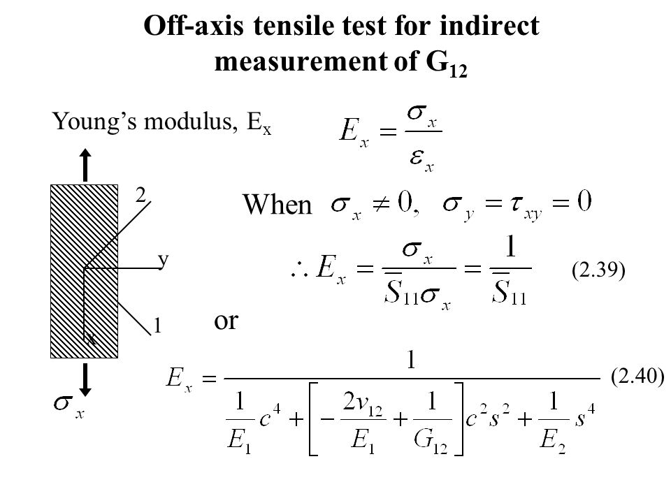 Off-axis tensile test for indirect measurement of G12