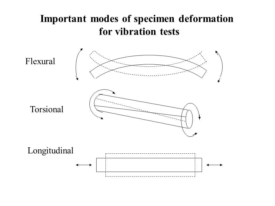 Important modes of specimen deformation