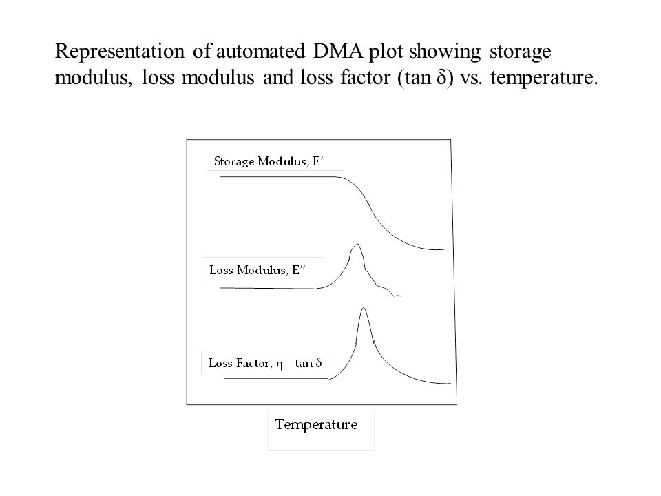 Representation of automated DMA plot showing storage