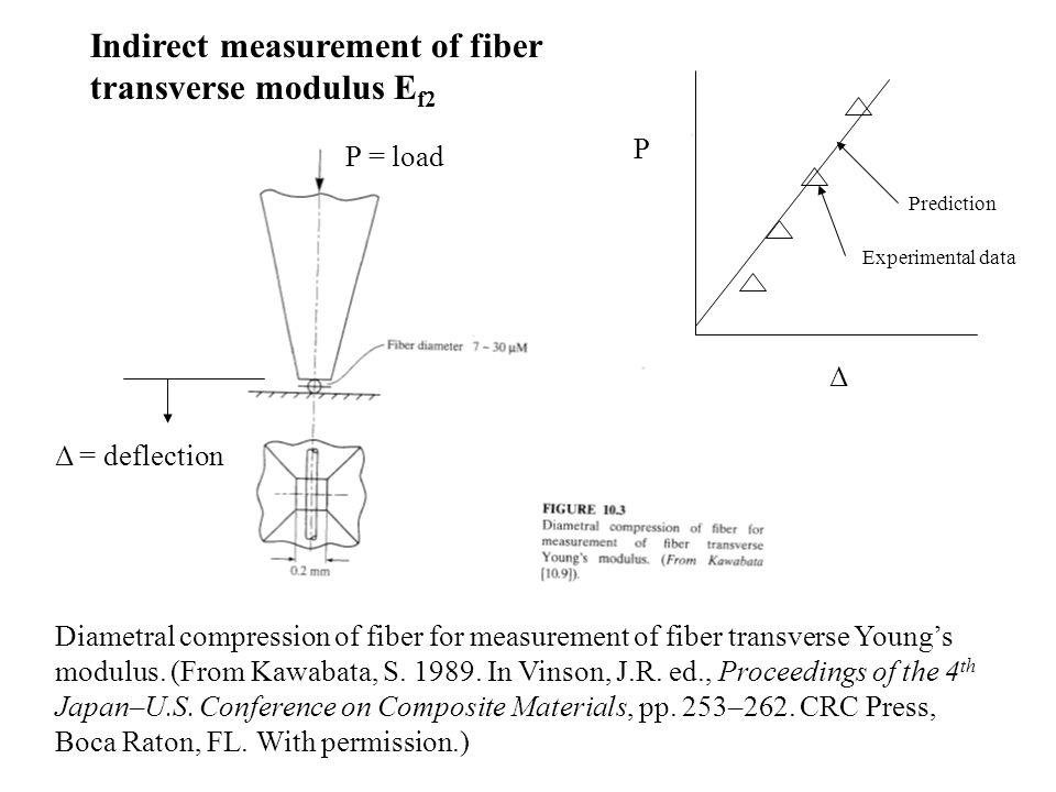 Indirect measurement of fiber transverse modulus Ef2