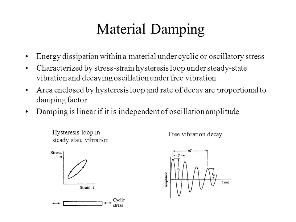 Material Damping Energy dissipation within a material under cyclic or oscillatory stress.