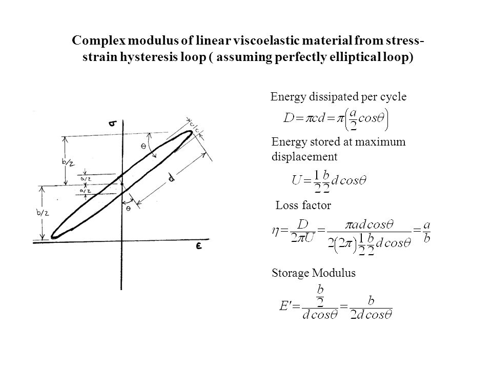 Complex modulus of linear viscoelastic material from stress-strain hysteresis loop ( assuming perfectly elliptical loop)