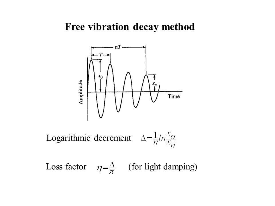 Free vibration decay method