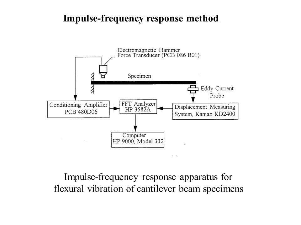 Impulse-frequency response method