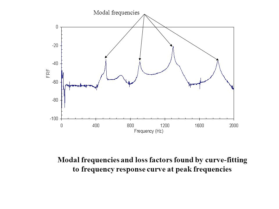 Modal frequencies Modal frequencies and loss factors found by curve-fitting to frequency response curve at peak frequencies.