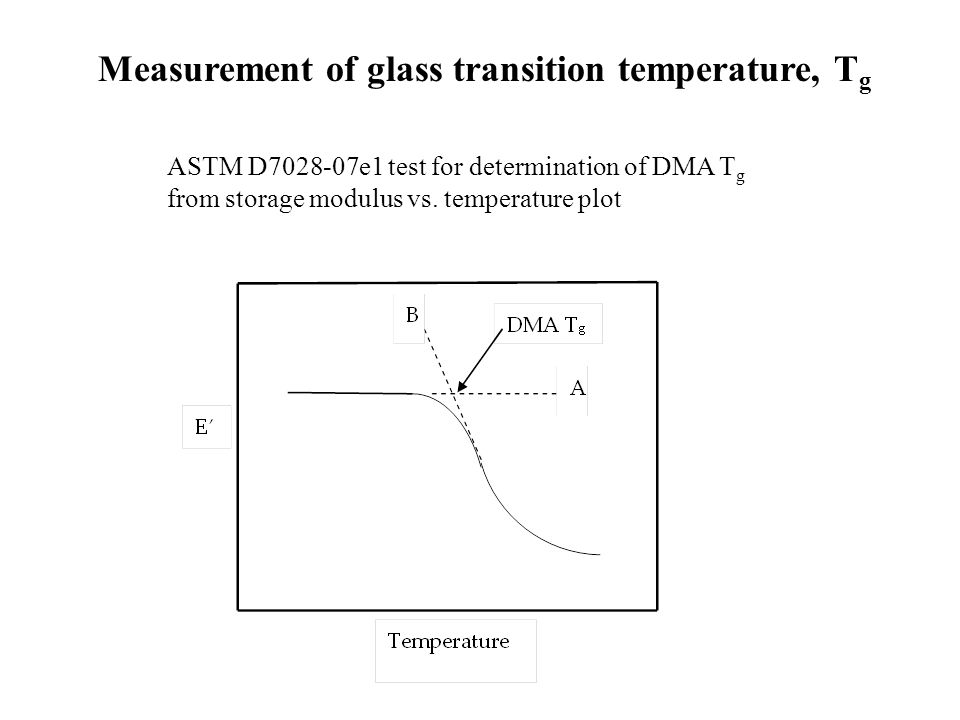 Measurement of glass transition temperature, Tg