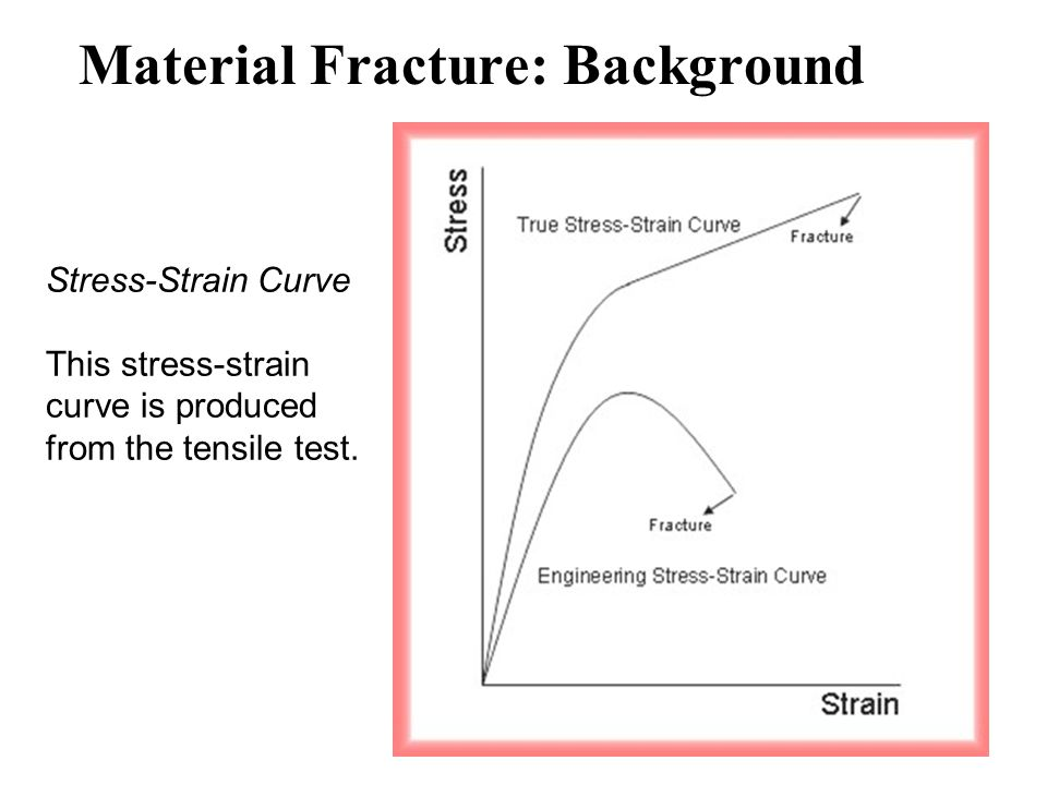 Material Fracture: Background