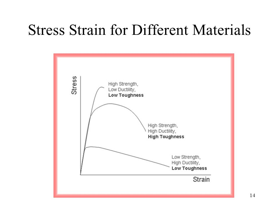 Stress Strain for Different Materials