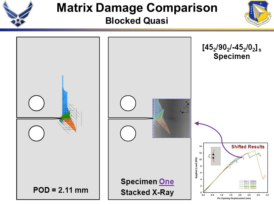 Matrix Damage Comparison