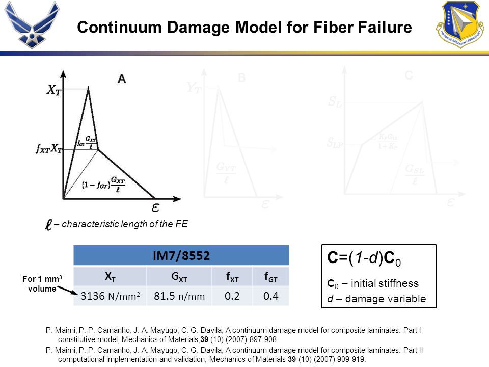 Continuum Damage Model for Fiber Failure