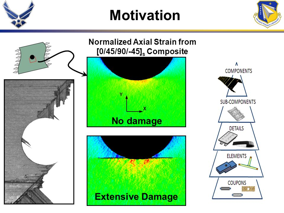 Normalized Axial Strain from