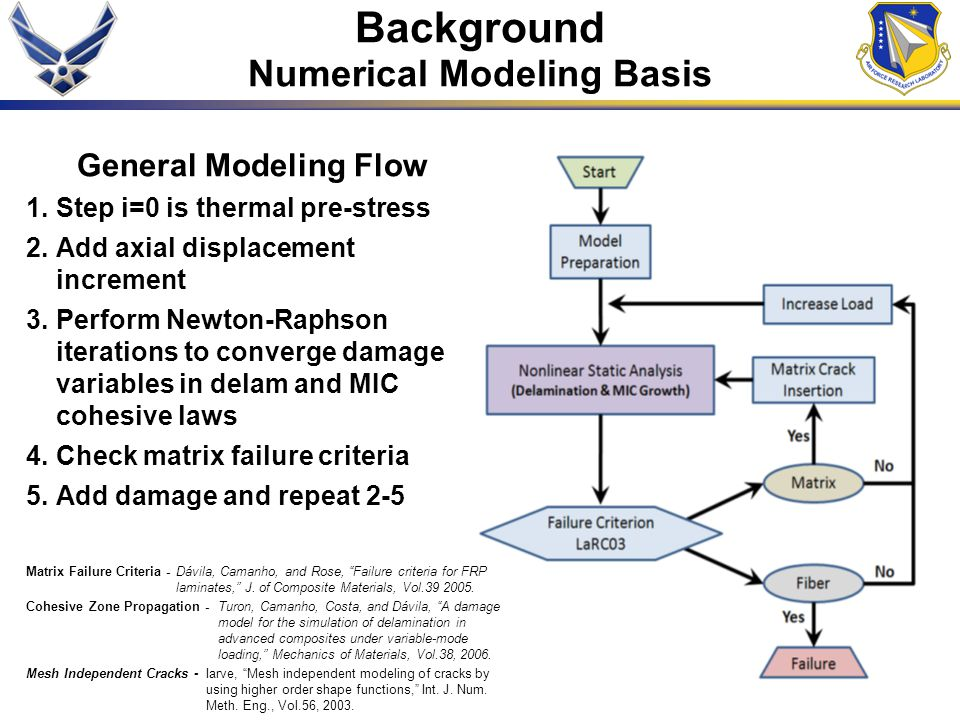 Numerical Modeling Basis
