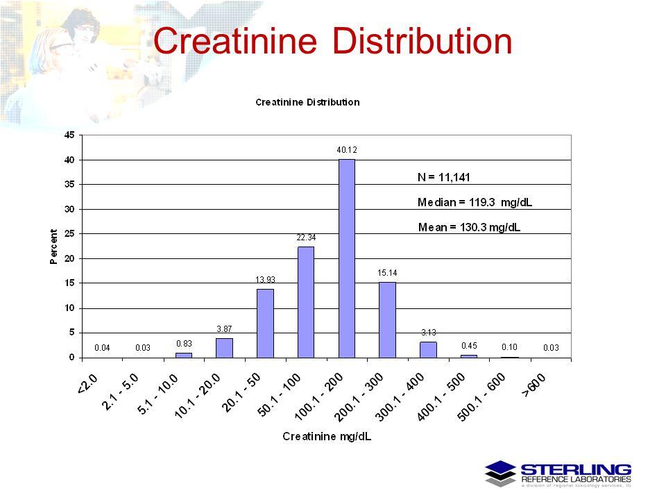 Creatinine Distribution