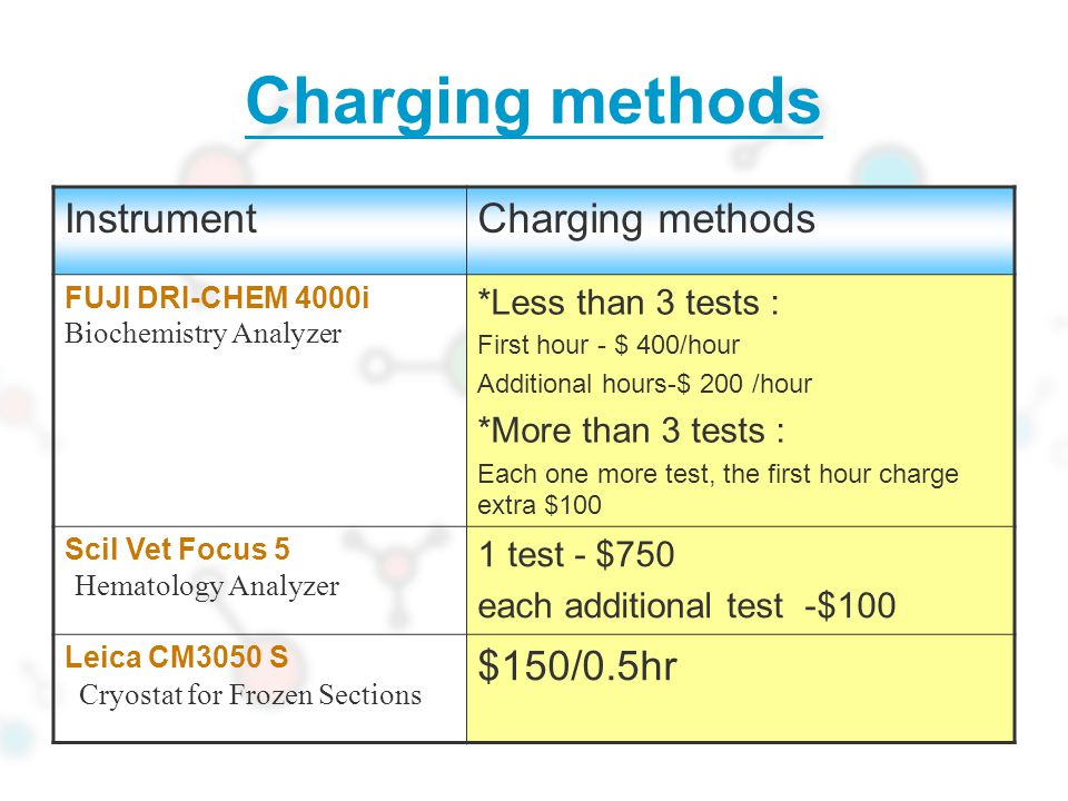 Charging methods Instrument Charging methods $150/0.5hr