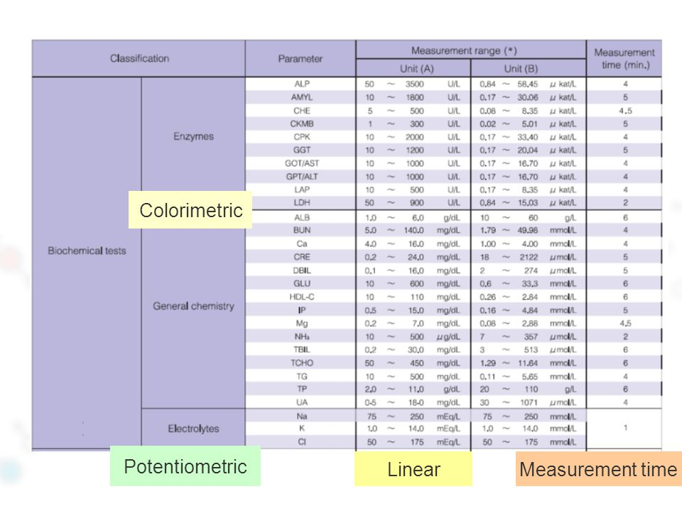 Colorimetric Potentiometric Linear Measurement time