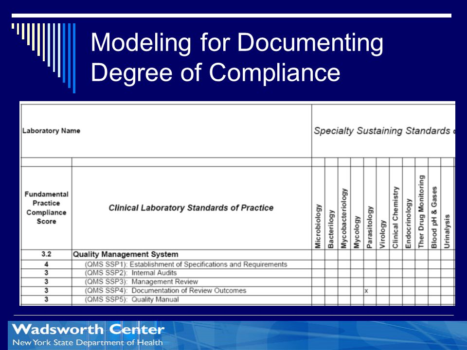 Modeling for Documenting Degree of Compliance