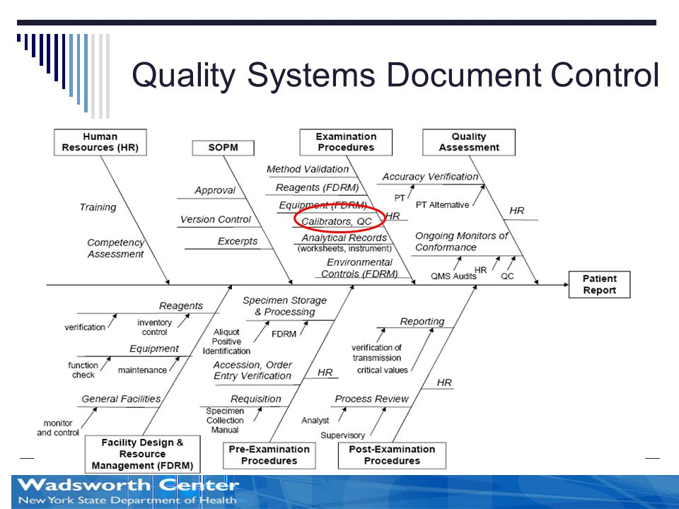 Quality Systems Document Control