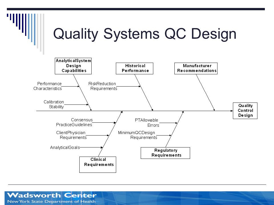 Part two clinical laboratory standards of practice ppt Qualities of a good architect