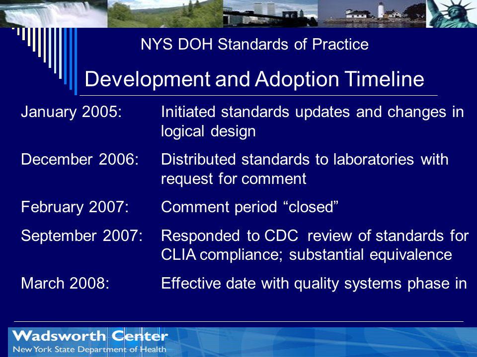 Development and Adoption Timeline