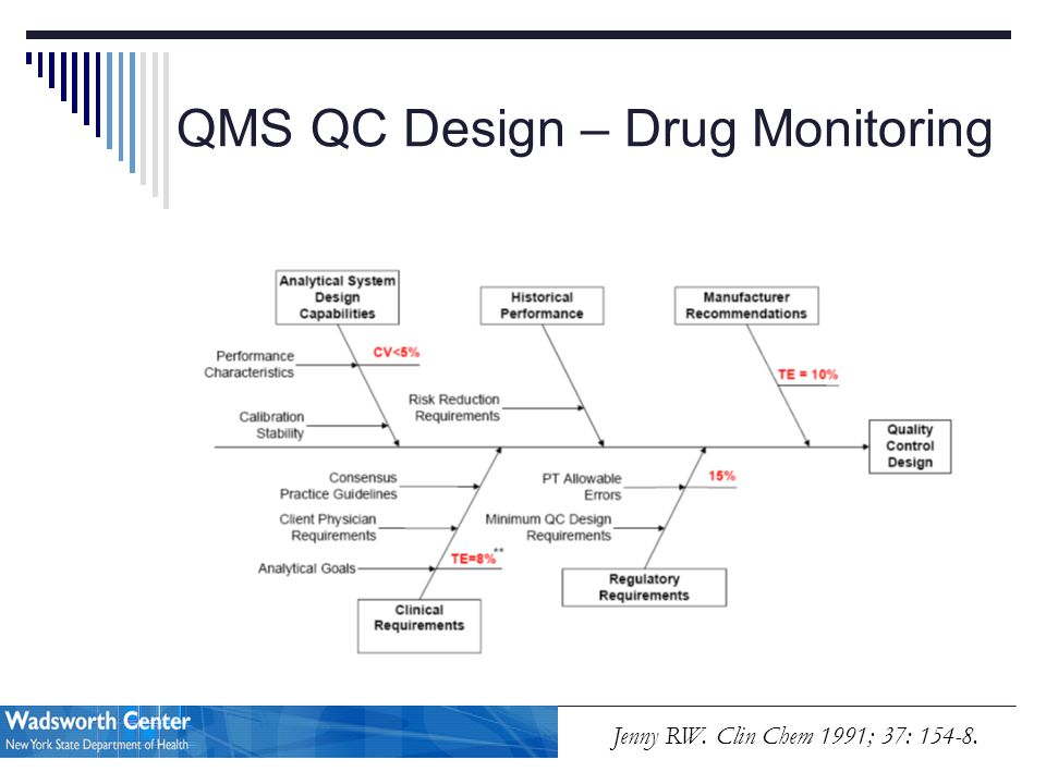 QMS QC Design – Drug Monitoring