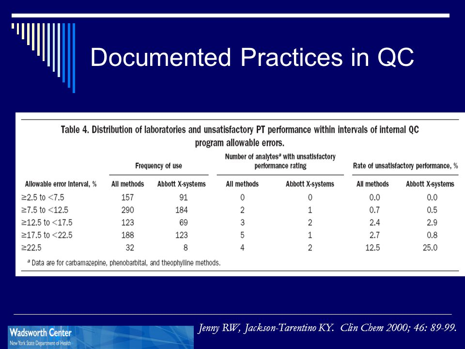 Documented Practices in QC