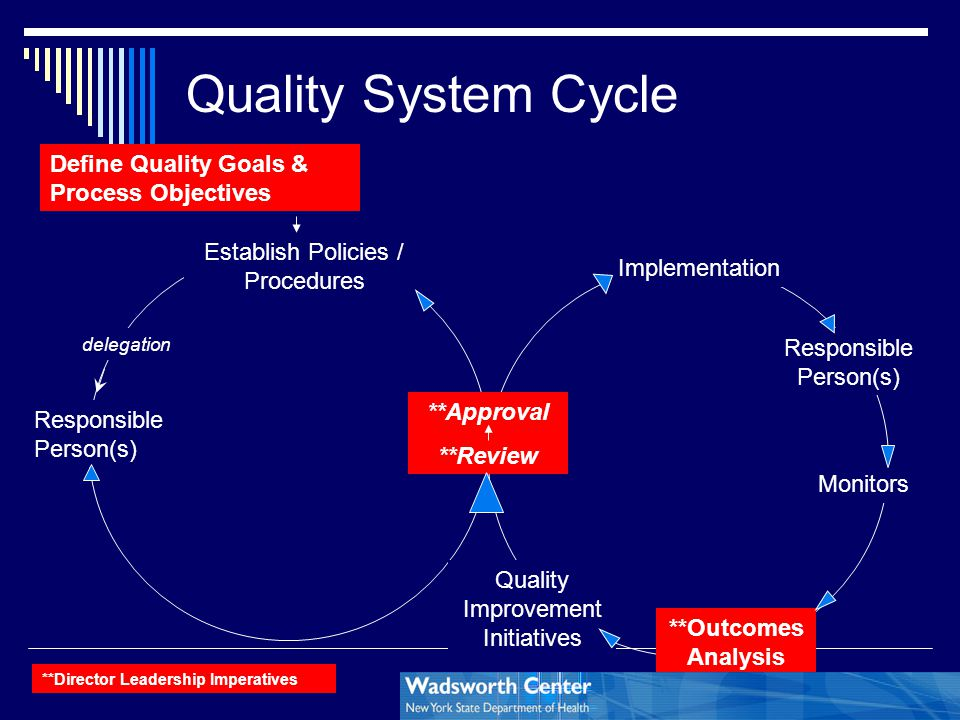 Quality System Cycle Define Quality Goals & Process Objectives