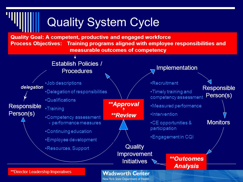 Quality System Cycle Establish Policies / Procedures Implementation
