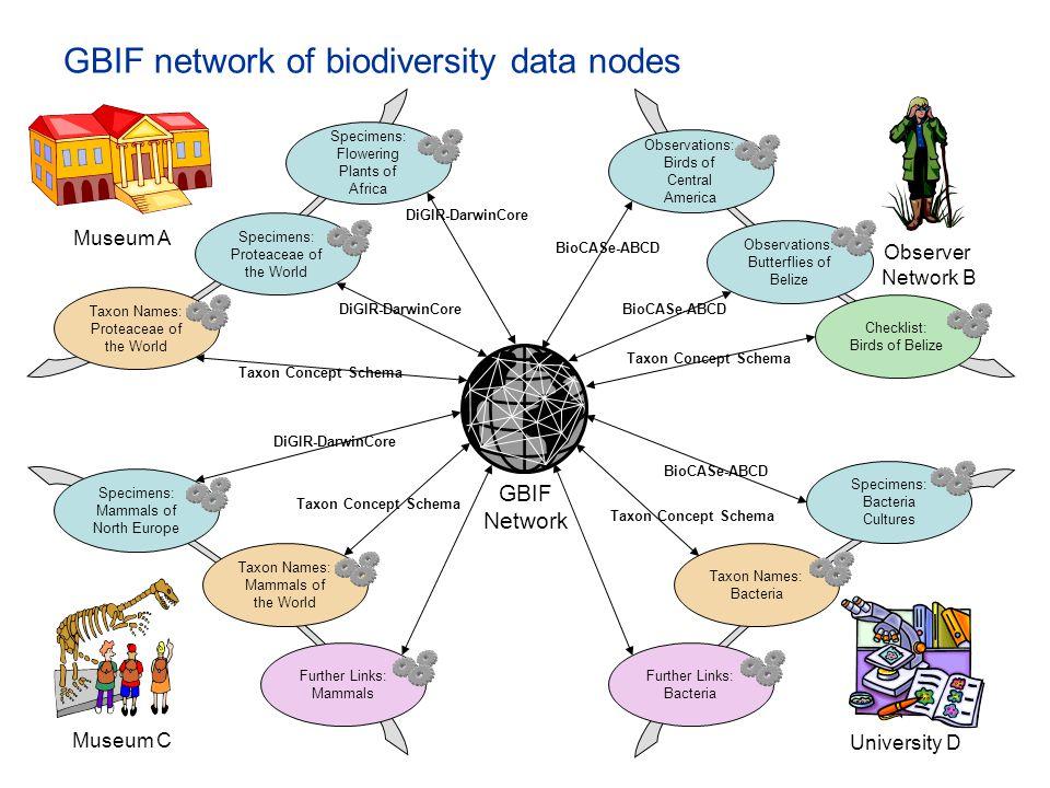 GBIF network of biodiversity data nodes