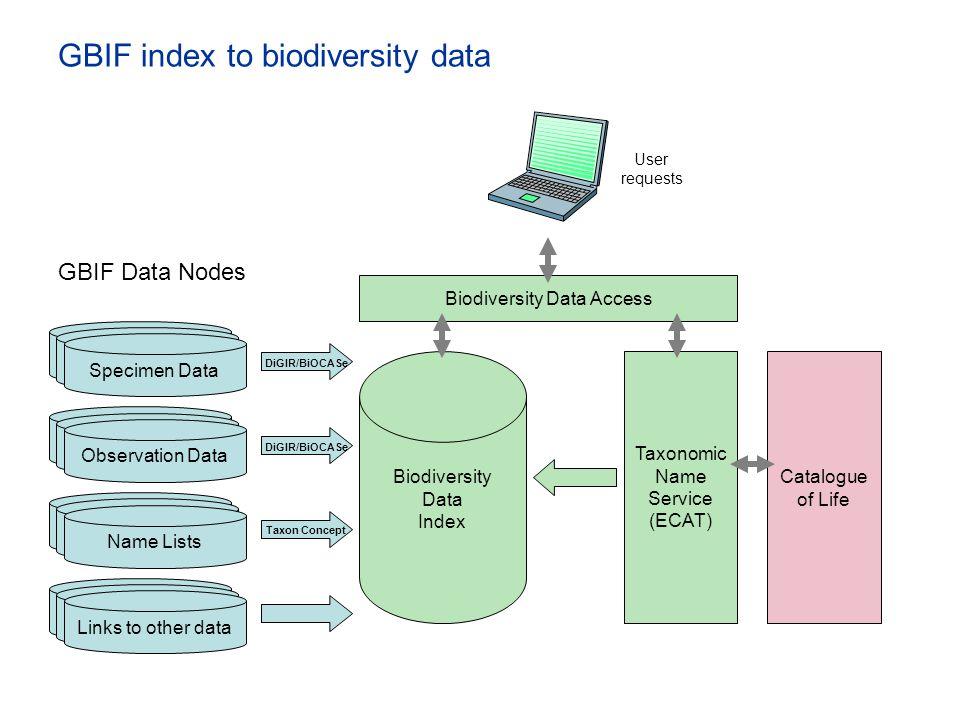 GBIF index to biodiversity data