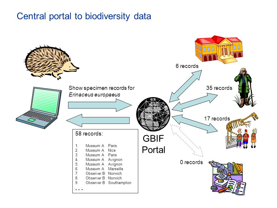 Central portal to biodiversity data