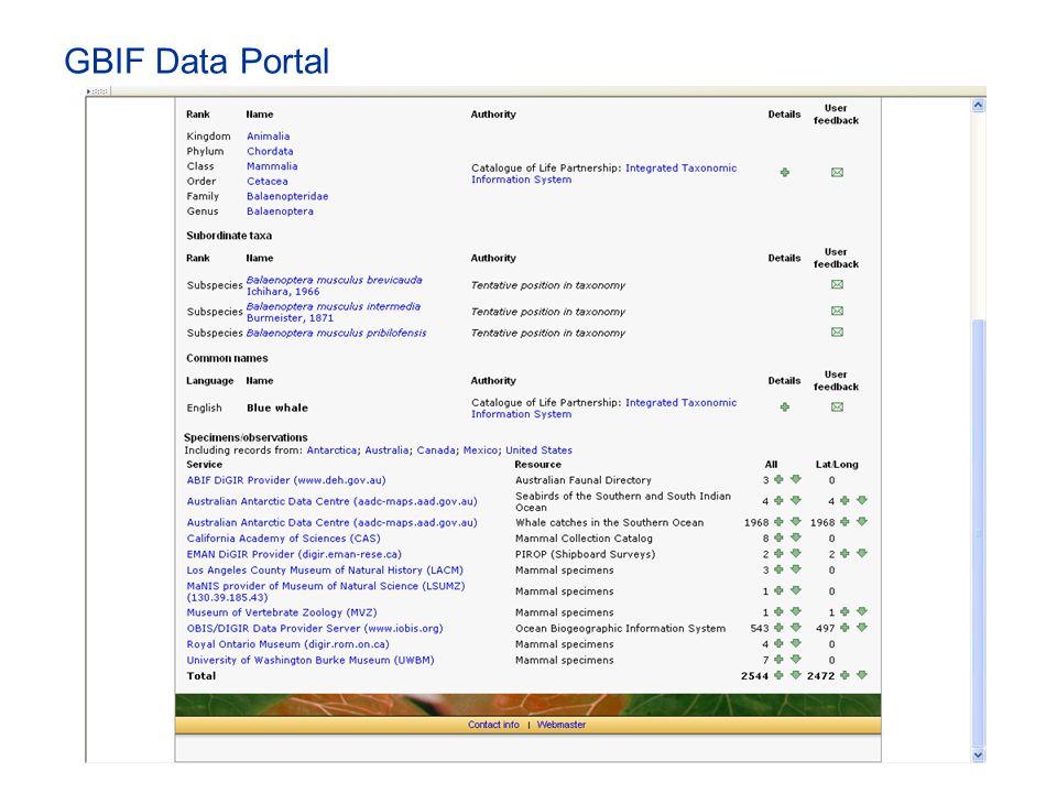 GBIF Data Portal