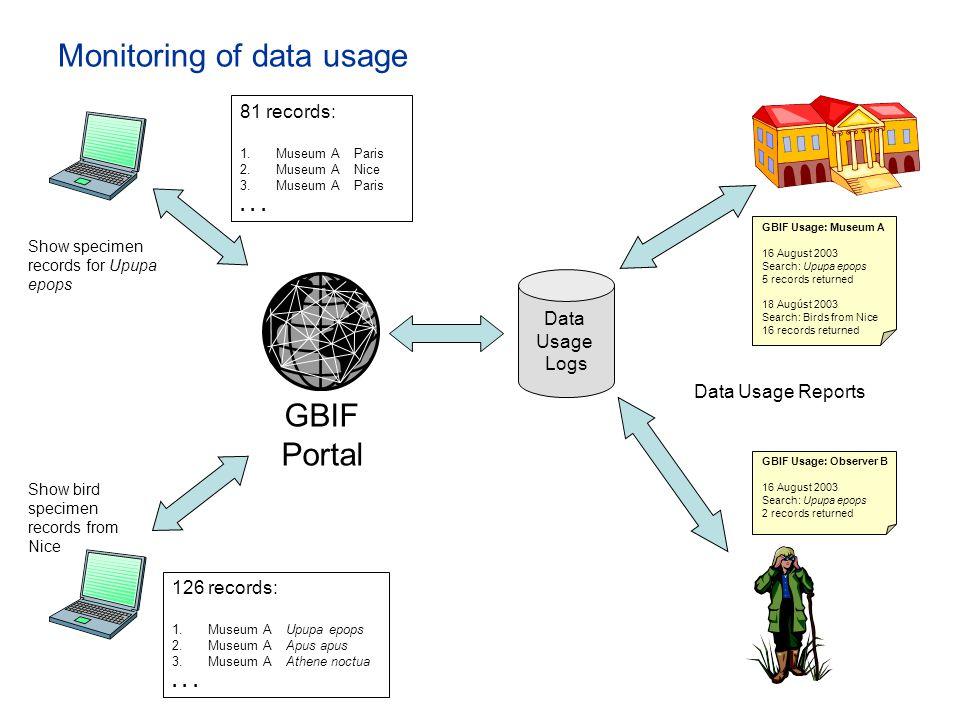 Monitoring of data usage