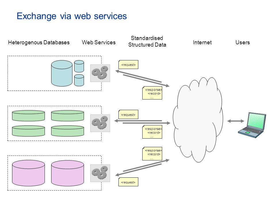 Exchange via web services