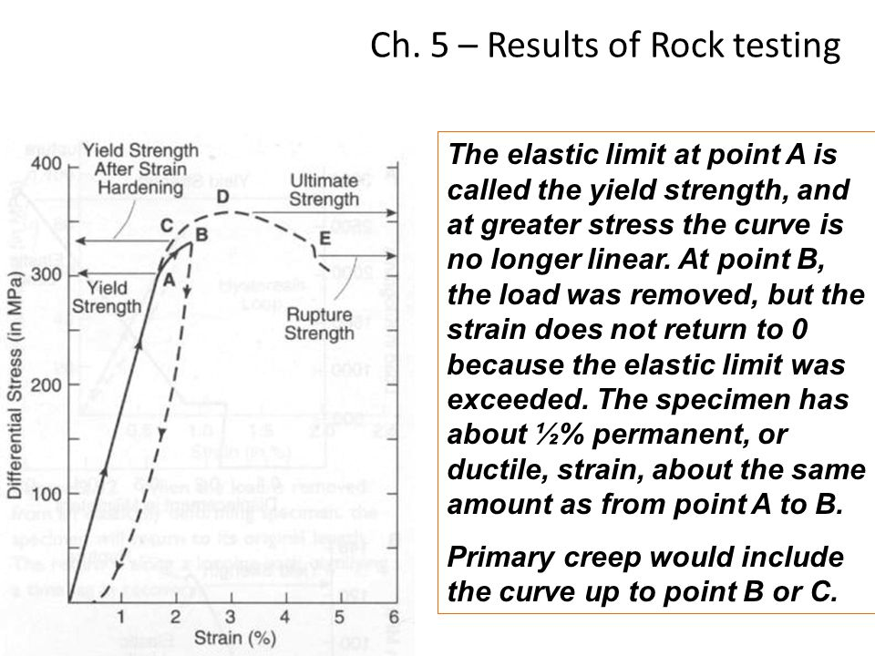 Ch. 5 – Results of Rock testing