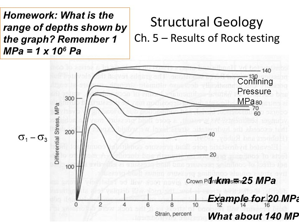 Structural Geology Ch. 5 – Results of Rock testing