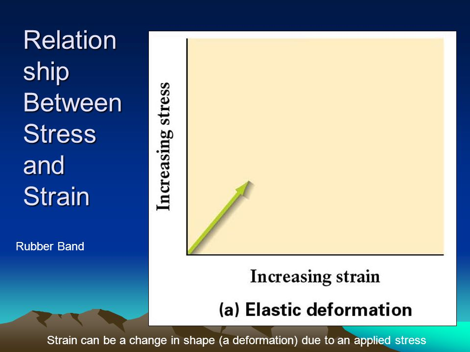 Relationship Between Stress and Strain