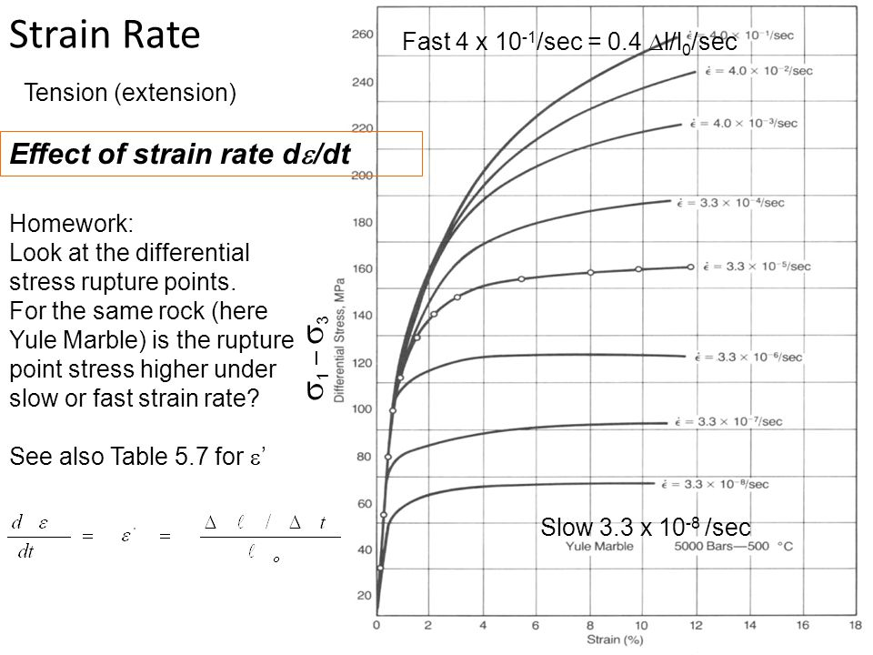 Strain Rate s1 – s3 Effect of strain rate de/dt