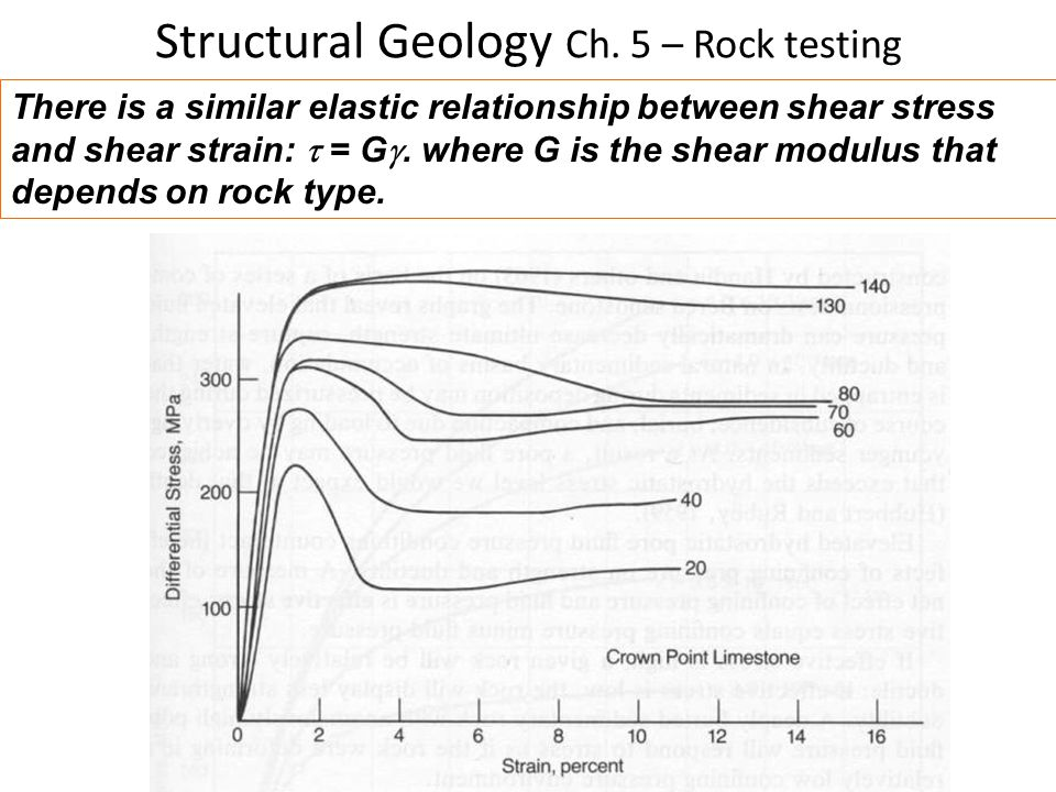 relationship between geology and relief